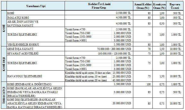 kgf kredisi üst limitleri
